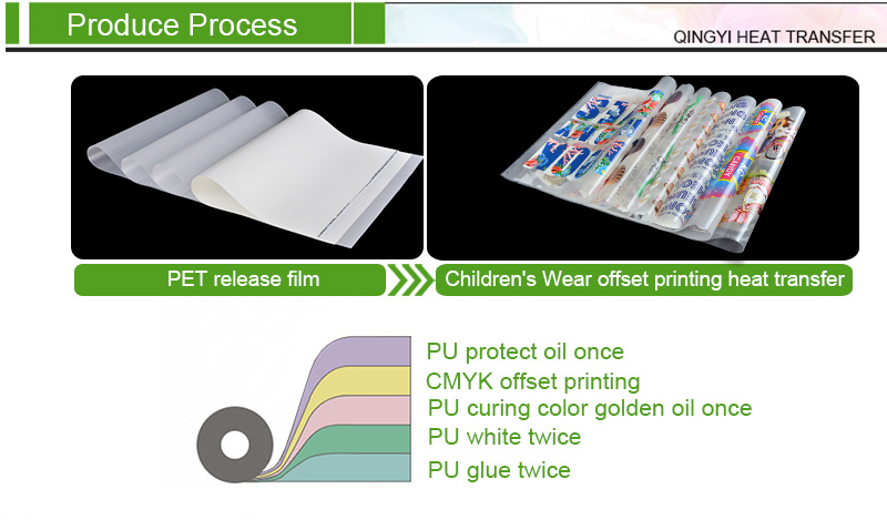 Heat Transfer Printing Process